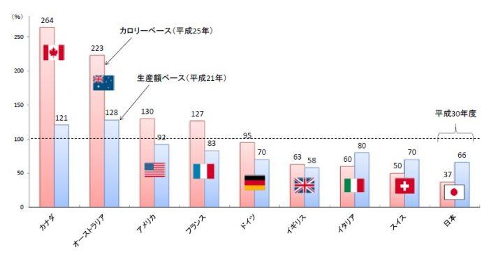 国別グラフ
